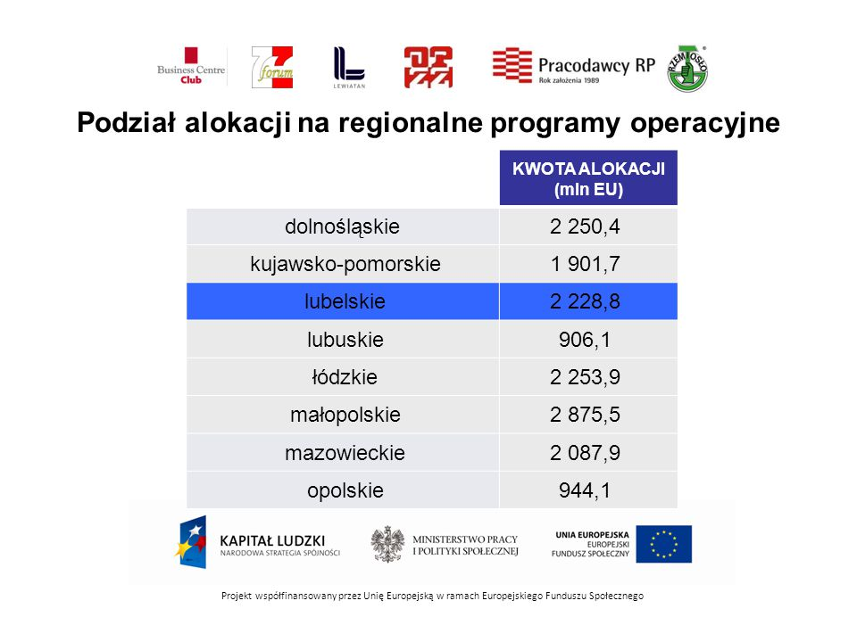KWOTA ALOKACJI (mln EU) dolnośląskie2 250,4 kujawsko-pomorskie1 901,7 lubelskie2 228,8 lubuskie906,1 łódzkie2 253,9 małopolskie2 875,5 mazowieckie2 087,9 opolskie944,1 Podział alokacji na regionalne programy operacyjne