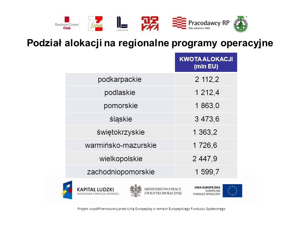 Projekt współfinansowany przez Unię Europejską w ramach Europejskiego Funduszu Społecznego KWOTA ALOKACJI (mln EU) podkarpackie 2 112,2 podlaskie 1 212,4 pomorskie 1 863,0 śląskie 3 473,6 świętokrzyskie1 363,2 warmińsko-mazurskie1 726,6 wielkopolskie2 447,9 zachodniopomorskie 1 599,7 Podział alokacji na regionalne programy operacyjne