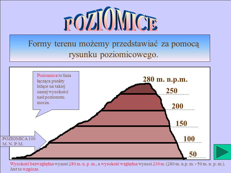 Formy terenu możemy przedstawiać za pomocą rysunku poziomicowego. 50 100 150 200 250 280 m. n.p.m. Poziomica to linia łącząca punkty leżące na takiej