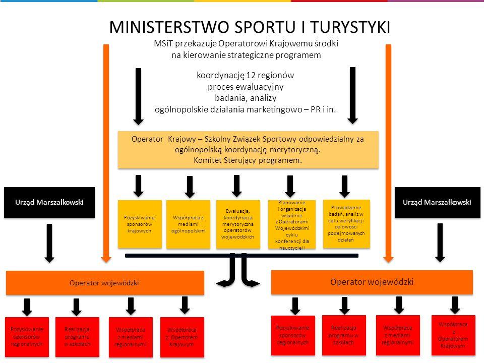 Urząd Marszałkowski Operator wojewódzki Operator Krajowy – Szkolny Związek Sportowy odpowiedzialny za ogólnopolską koordynację merytoryczną. Komitet S