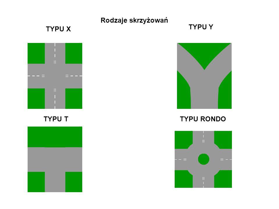 Rodzaje skrzyżowań TYPU X TYPU Y TYPU TTYPU RONDO