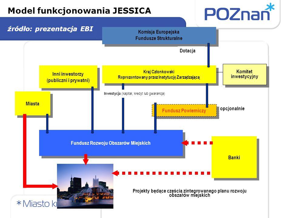 Projekty w ramach JESSICA Projekty, które mogą korzystać z finansowania w ramach JESSICA muszą wykazać zintegrowane podejście – preferencyjne wsparcie finansowe w formie instrumentów zwrotnych może być przeznaczone dla projektów w następujących dziedzinach: Infrastruktura miejska (transport, woda, ścieki, energia, itd.) Dziedzictwo kulturowe (dla turystyki i innych trwałych celów) Rozwój nieużytków poprzemysłowych (w tym czyszczenie i dekontaminacja terenów) Przestrzeń biurowa dla sektora MŚP, technologii informacyjnych i sfery badań i rozwoju Budynki uniwersyteckie, w tym specjalistyczne instalacje wydziału medycyny, biotechnologii i innych wydziałów Usprawnienia efektywności energetycznej