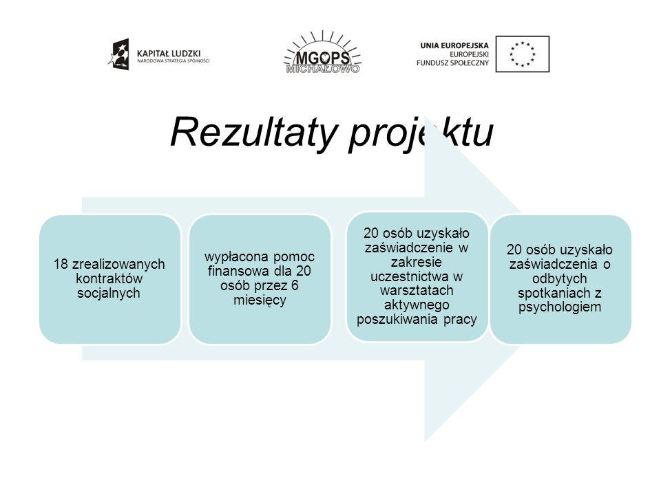 Rezultaty projektu 18 zrealizowanych kontraktów socjalnych wypłacona pomoc finansowa dla 20 osób przez 6 miesięcy 20 osób uzyskało zaświadczenie w zak