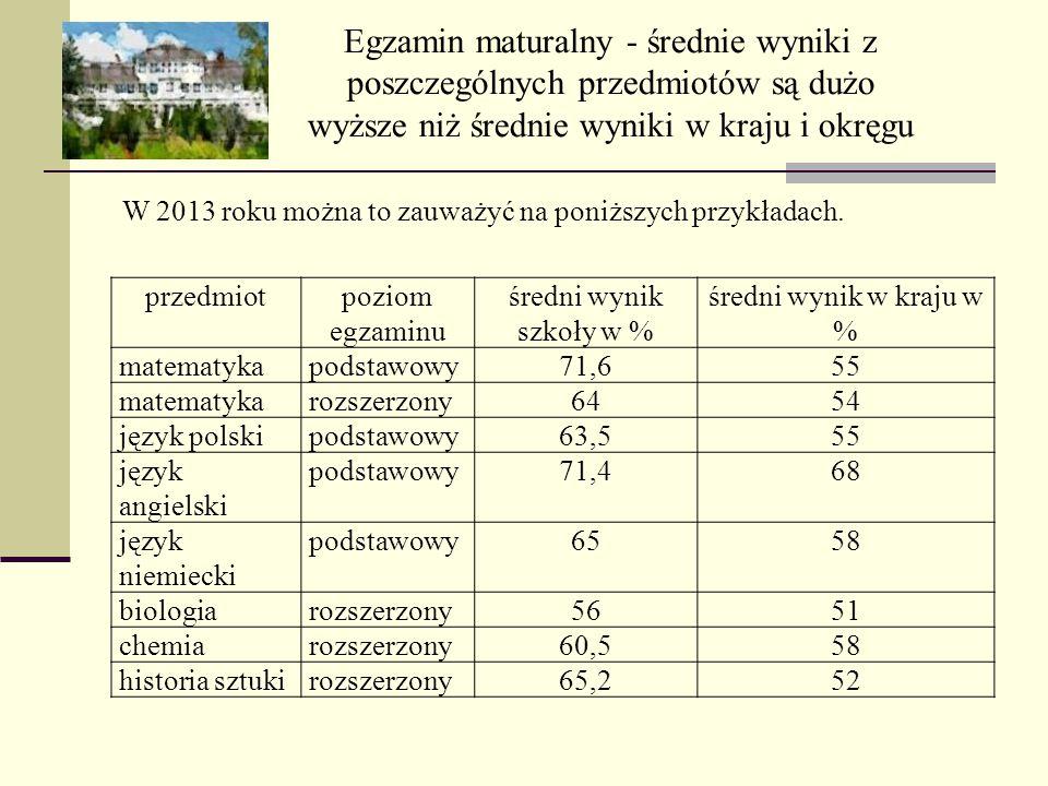 Egzamin maturalny - średnie wyniki z poszczególnych przedmiotów są dużo wyższe niż średnie wyniki w kraju i okręgu W 2013 roku można to zauważyć na po
