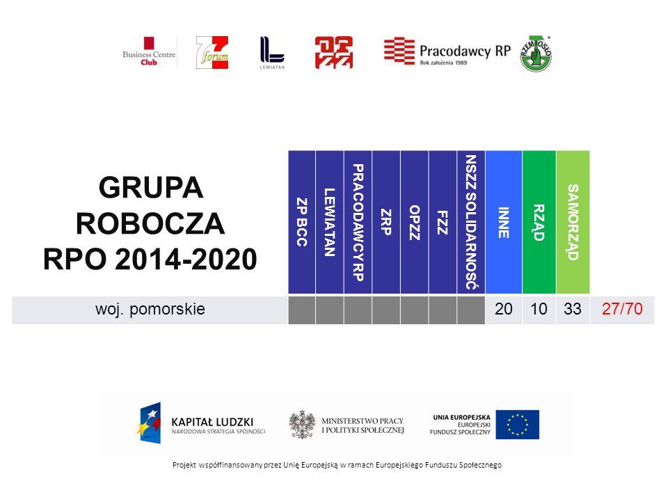 Projekt współfinansowany przez Unię Europejską w ramach Europejskiego Funduszu Społecznego GRUPA ROBOCZA RPO 2014-2020 ZP BCC LEWIATAN PRACODAWCY RP ZRP OPZZ FZZ NSZZ SOLIDARNOSĆ INNE RZĄD SAMORZĄD woj.