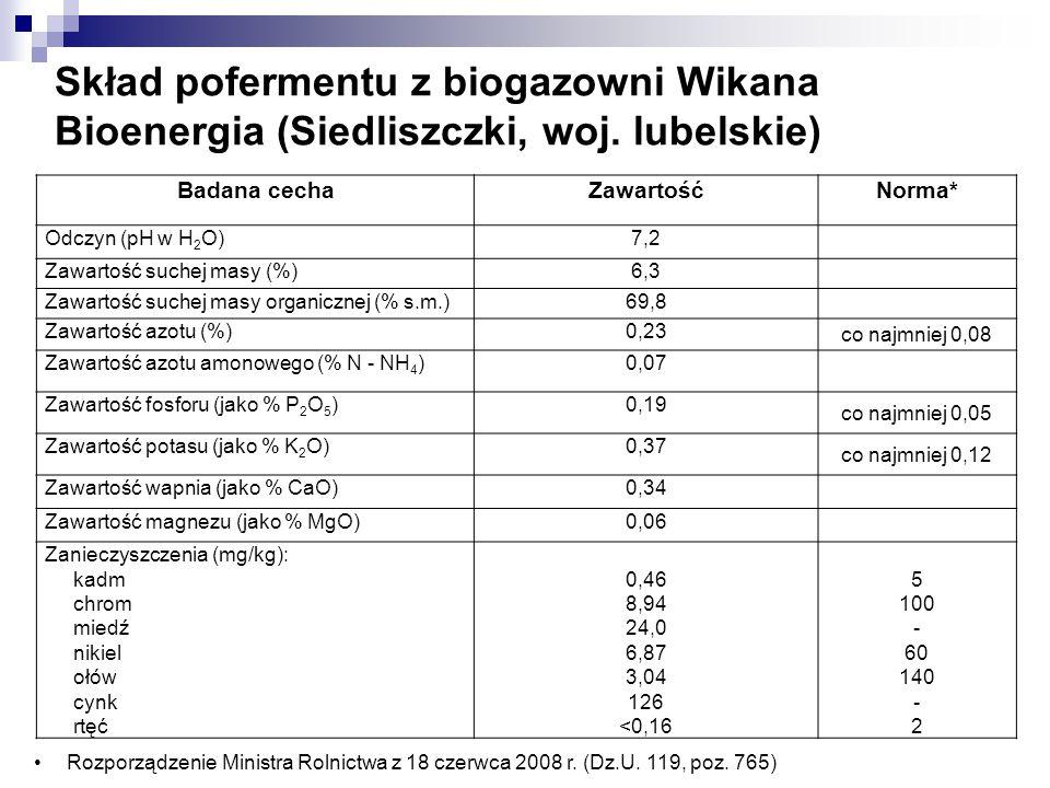 Skład pofermentu z biogazowni Wikana Bioenergia (Siedliszczki, woj. lubelskie) Rozporządzenie Ministra Rolnictwa z 18 czerwca 2008 r. (Dz.U. 119, poz.