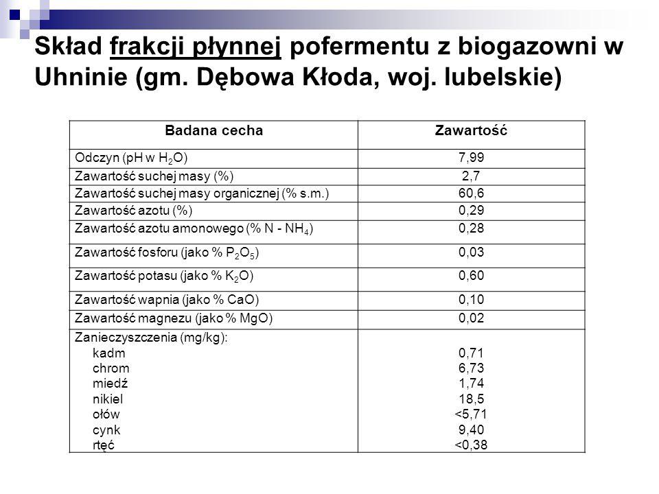 Skład frakcji płynnej pofermentu z biogazowni w Uhninie (gm. Dębowa Kłoda, woj. lubelskie) Badana cechaZawartość Odczyn (pH w H 2 O)7,99 Zawartość suc