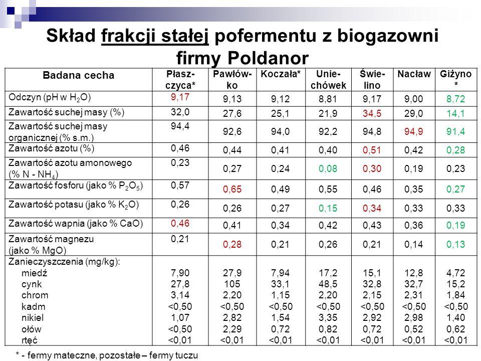 Skład frakcji stałej pofermentu z biogazowni firmy Poldanor Badana cecha Płasz- czyca* Pawłów- ko Koczała*Unie- chówek Świe- lino NacławGiżyno * Odczy