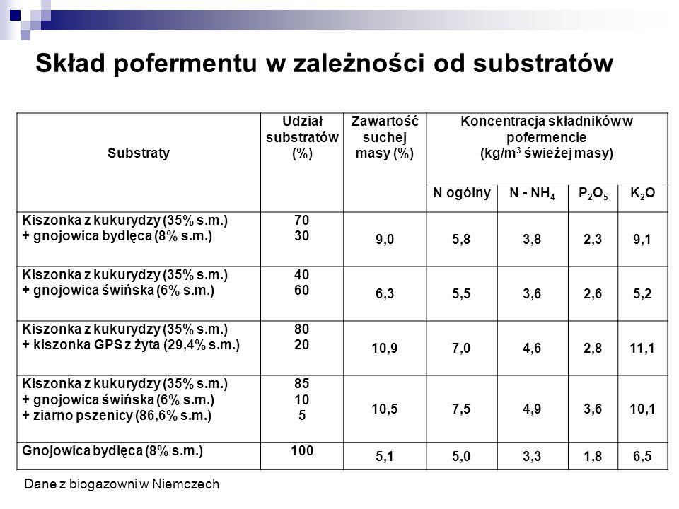 Skład pofermentu w zależności od substratów Dane z biogazowni w Niemczech Substraty Udział substratów (%) Zawartość suchej masy (%) Koncentracja skład
