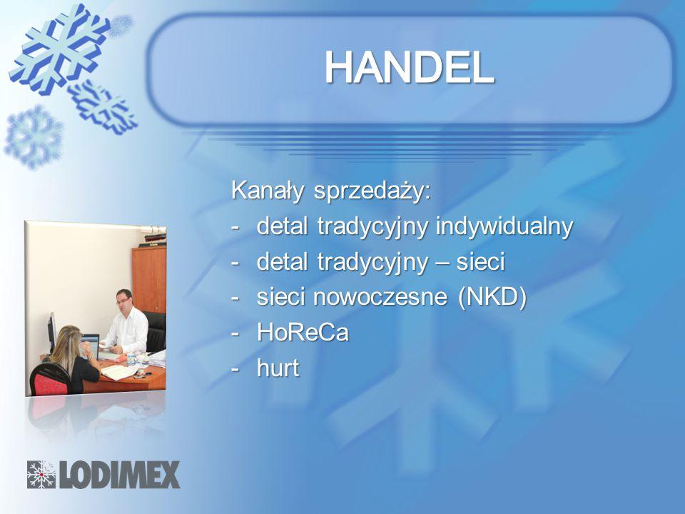 Kanały sprzedaży: -detal tradycyjny indywidualny -detal tradycyjny – sieci -sieci nowoczesne (NKD) -HoReCa -hurt