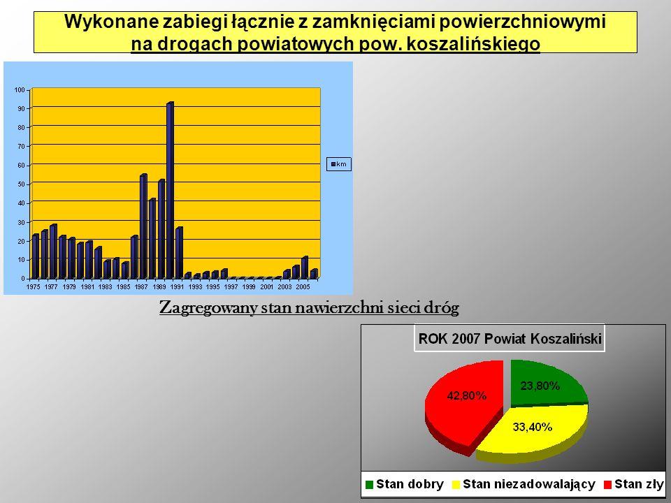 Wykonane zabiegi łącznie z zamknięciami powierzchniowymi na drogach powiatowych pow. koszalińskiego Zagregowany stan nawierzchni sieci dróg