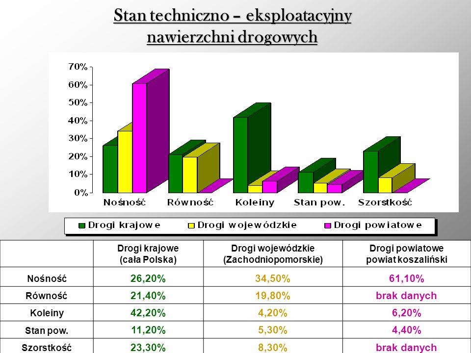 Stan techniczno – eksploatacyjny nawierzchni drogowych Drogi krajowe (cała Polska) Drogi wojewódzkie (Zachodniopomorskie) Drogi powiatowe powiat koszaliński Nośność 26,20%34,50%61,10% Równość 21,40%19,80%brak danych Koleiny 42,20%4,20%6,20% Stan pow.