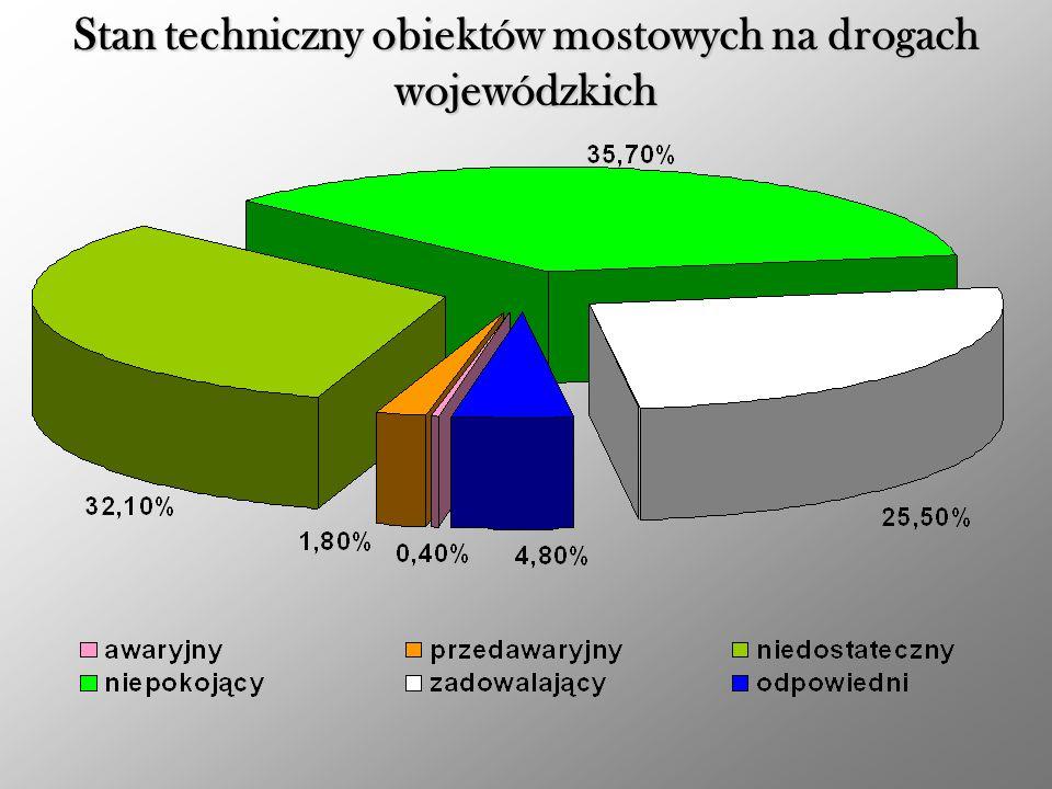 Stan techniczny obiektów mostowych na drogach wojewódzkich