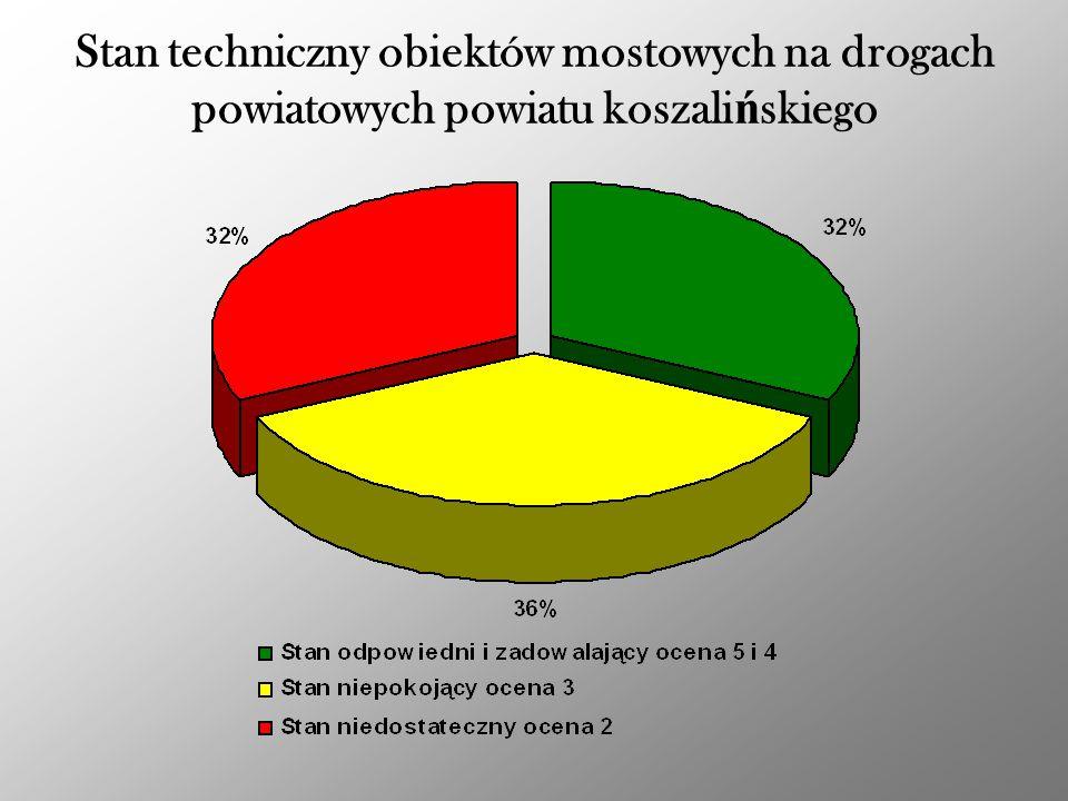 Stan techniczny obiektów mostowych na drogach powiatowych powiatu koszali ń skiego