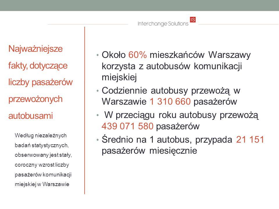 Najważniejsze fakty, dotyczące liczby pasażerów przewożonych autobusami Około 60% mieszkańców Warszawy korzysta z autobusów komunikacji miejskiej Codziennie autobusy przewożą w Warszawie 1 310 660 pasażerów W przeciągu roku autobusy przewożą 439 071 580 pasażerów Średnio na 1 autobus, przypada 21 151 pasażerów miesięcznie Według niezależnych badań statystycznych, obserwowany jest stały, coroczny wzrost liczby pasażerów komunikacji miejskiej w Warszawie