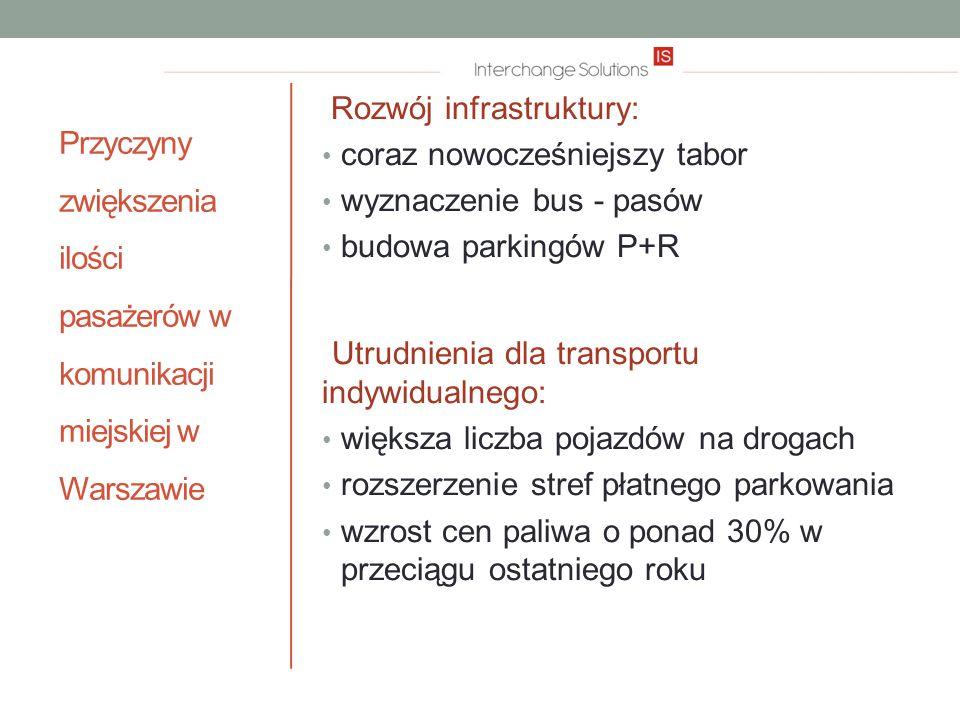 Przyczyny zwiększenia ilości pasażerów w komunikacji miejskiej w Warszawie Rozwój infrastruktury: coraz nowocześniejszy tabor wyznaczenie bus - pasów budowa parkingów P+R Utrudnienia dla transportu indywidualnego: większa liczba pojazdów na drogach rozszerzenie stref płatnego parkowania wzrost cen paliwa o ponad 30% w przeciągu ostatniego roku