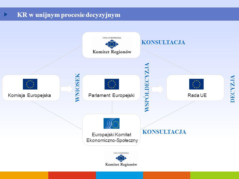 WNIOSEK WSPÓŁDECYZJA KONSULTACJA KR w unijnym procesie decyzyjnym Komisja EuropejskaParlament EuropejskiRada UE DECYZJA Europejski Komitet Ekonomiczno