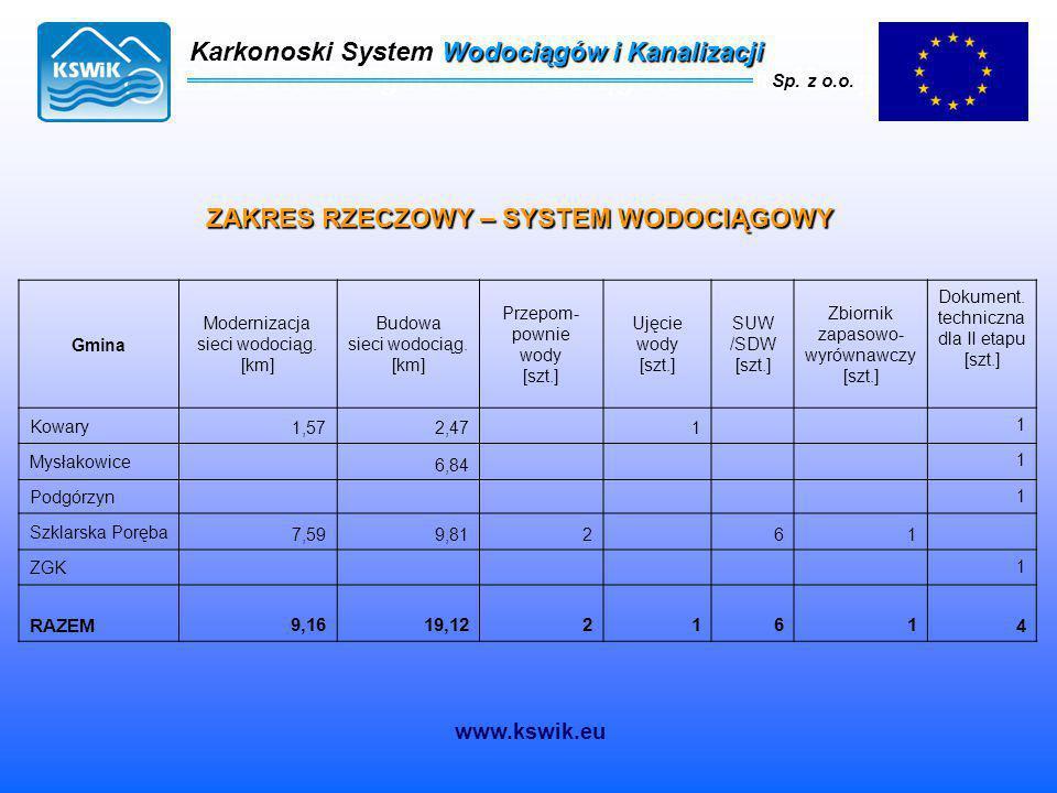 Karkonoski System Wodociągów i Kanalizacji Sp. z o.o. ZAKRES RZECZOWY – SYSTEM WODOCIĄGOWY Gmina Modernizacja sieci wodociąg. [km] Budowa sieci wodoci