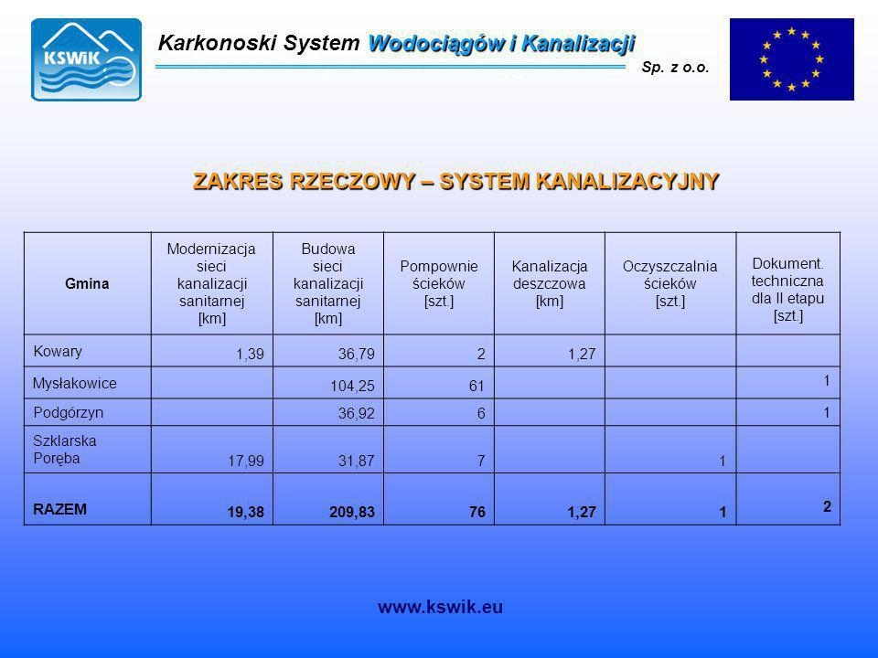 Karkonoski System Wodociągów i Kanalizacji Sp. z o.o. ZAKRES RZECZOWY – SYSTEM KANALIZACYJNY Gmina Modernizacja sieci kanalizacji sanitarnej [km] Budo