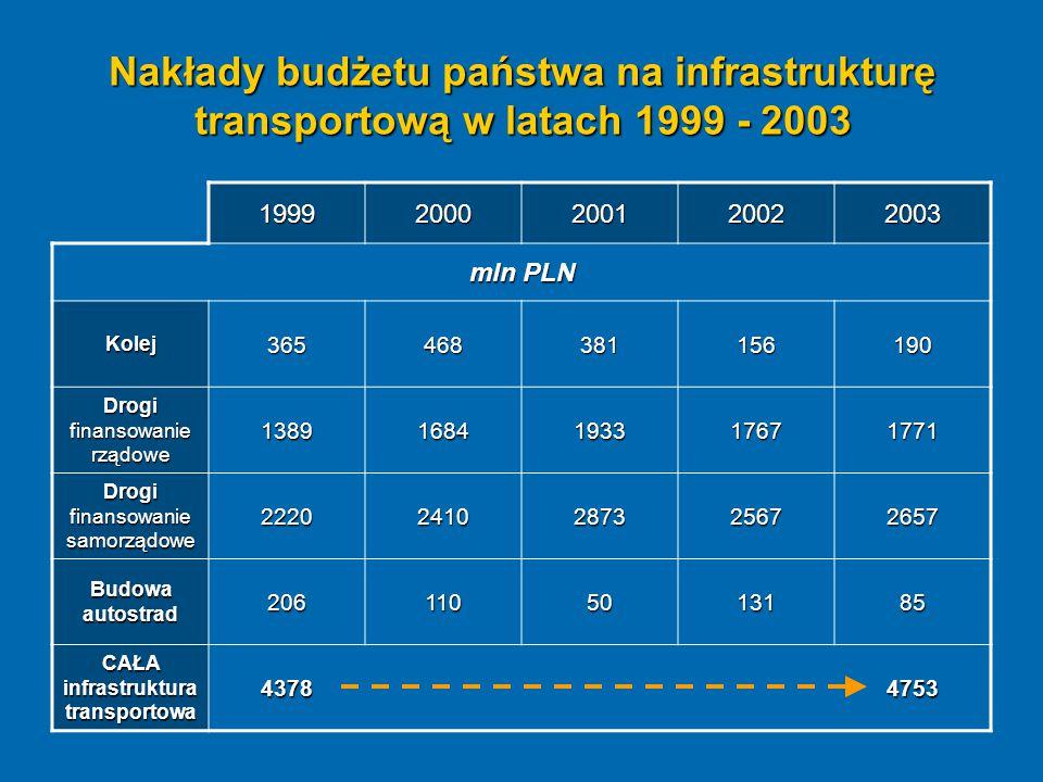 Nakłady budżetu państwa na infrastrukturę transportową w latach 1999 - 2003 19992000200120022003 mln PLN Kolej365468381156190 Drogi finansowanie rządo