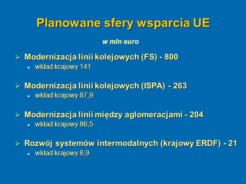 Planowane sfery wsparcia UE  Modernizacja linii kolejowych (FS) - 800 wkład krajowy 141 wkład krajowy 141  Modernizacja linii kolejowych (ISPA) - 26