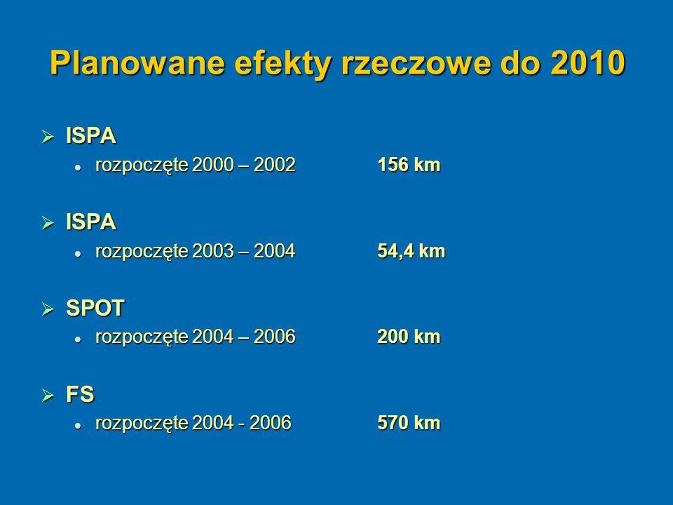 Planowane efekty rzeczowe do 2010  ISPA rozpoczęte 2000 – 2002 156 km rozpoczęte 2000 – 2002 156 km  ISPA rozpoczęte 2003 – 2004 54,4 km rozpoczęte