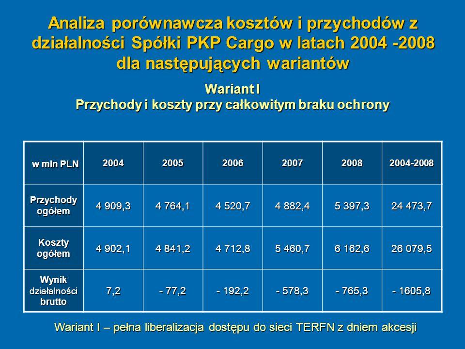 Analiza porównawcza kosztów i przychodów z działalności Spółki PKP Cargo w latach 2004 -2008 dla następujących wariantów Wariant I Przychody i koszty