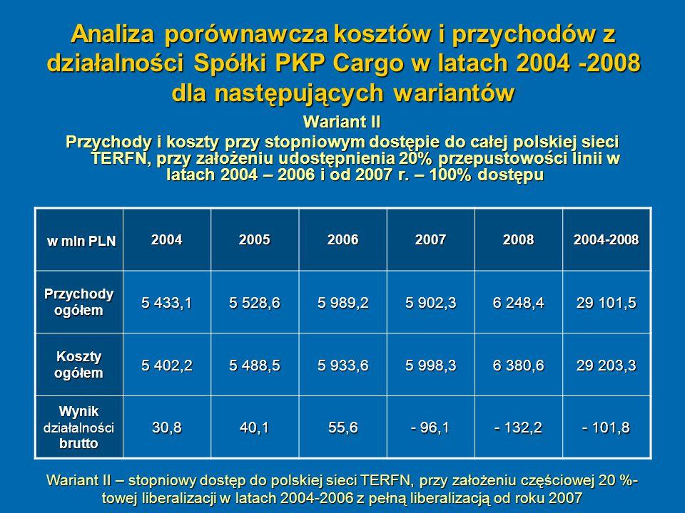 Analiza porównawcza kosztów i przychodów z działalności Spółki PKP Cargo w latach 2004 -2008 dla następujących wariantów Wariant II Przychody i koszty