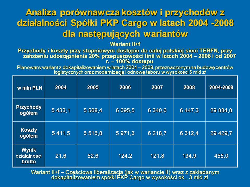 Analiza porównawcza kosztów i przychodów z działalności Spółki PKP Cargo w latach 2004 -2008 dla następujących wariantów Wariant II+f Przychody i kosz