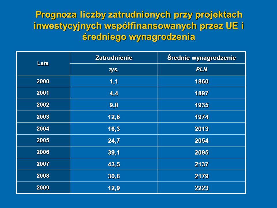 Prognoza liczby zatrudnionych przy projektach inwestycyjnych współfinansowanych przez UE i średniego wynagrodzenia Lata Zatrudnienie Średnie wynagrodz