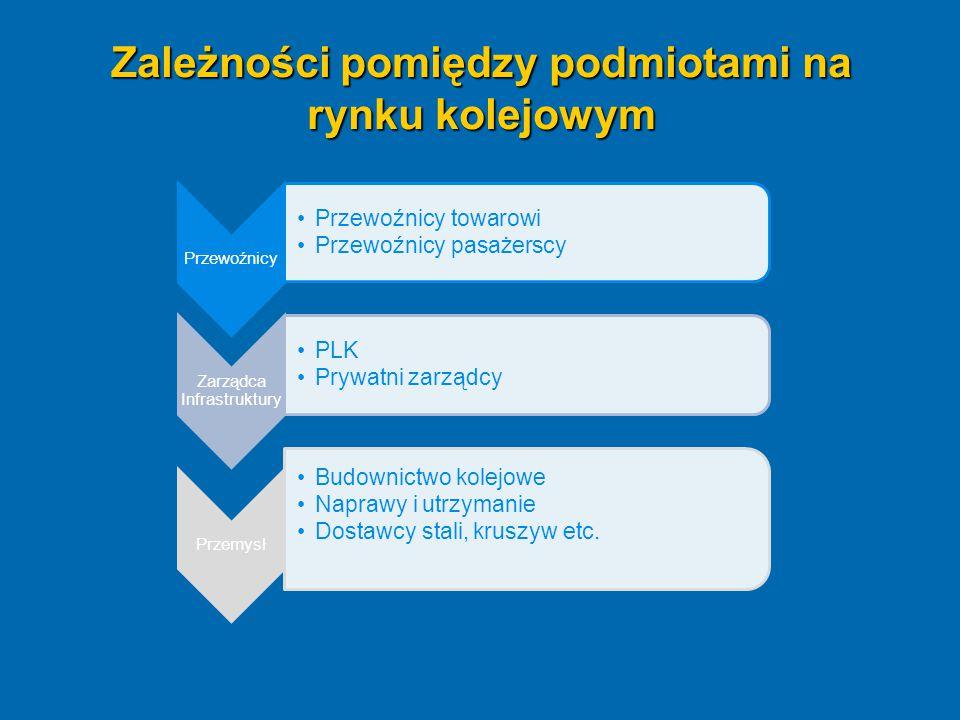 Zależności pomiędzy podmiotami na rynku kolejowym Przewoźnicy Przewoźnicy towarowi Przewoźnicy pasażerscy Zarządca Infrastruktury PLK Prywatni zarządc