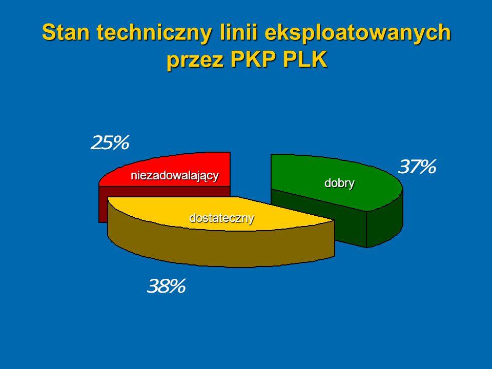 Stan techniczny linii eksploatowanych przez PKP PLK dobry dostateczny niezadowalający