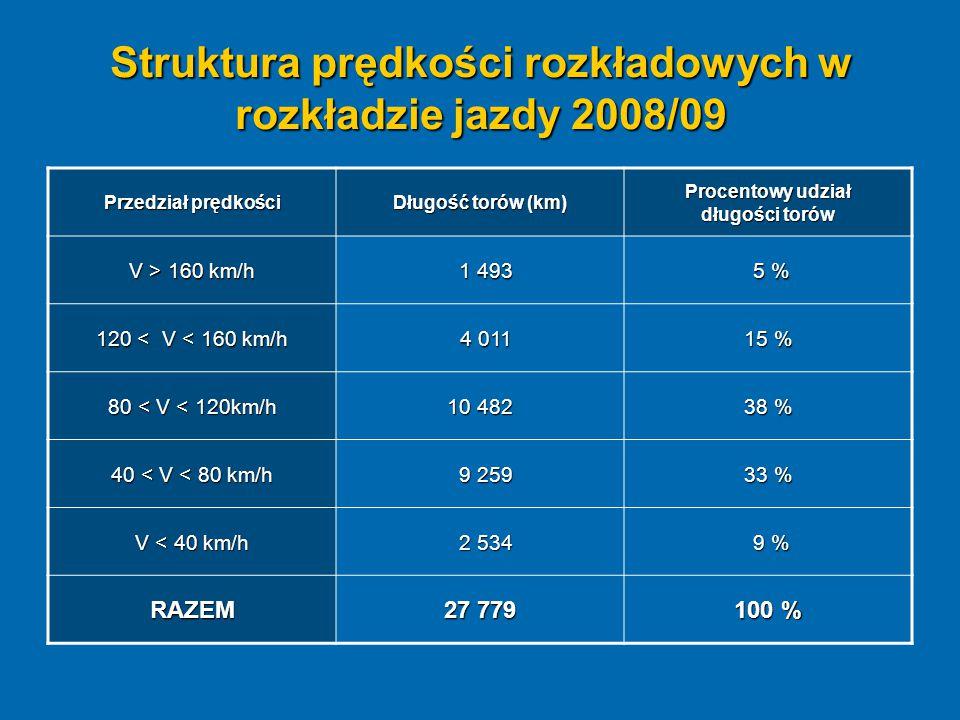 Struktura prędkości rozkładowych w rozkładzie jazdy 2008/09 Przedział prędkości Długość torów (km) Procentowy udział długości torów V > 160 km/h 1 493