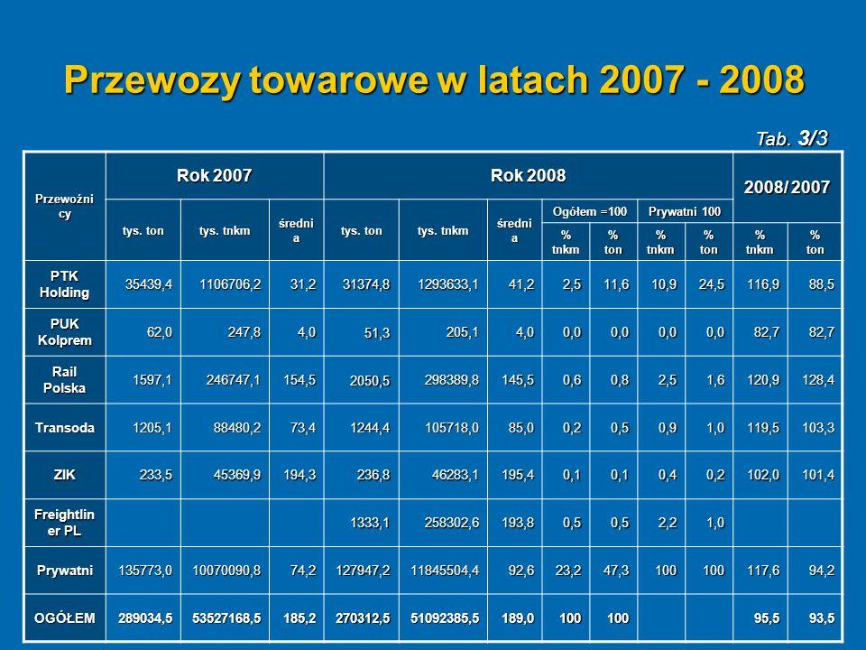 Przewozy towarowe w latach 2007 - 2008 Przewoźni cy Rok 2007 Rok 2008 2008/ 2007 tys. ton tys. tnkm średni a tys. ton tys. tnkm średni a Ogółem =100 P