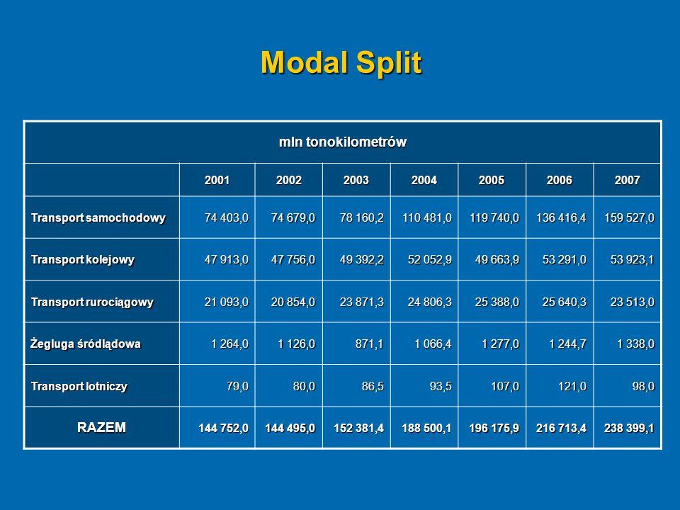 Modal Split mln tonokilometrów 2001200220032004200520062007 Transport samochodowy 74 403,0 74 679,0 78 160,2 110 481,0 119 740,0 136 416,4 159 527,0 T