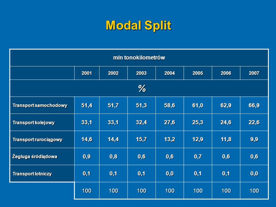 Modal Split mln tonokilometrów 2001200220032004200520062007 % Transport samochodowy 51,451,751,358,661,062,966,9 Transport kolejowy 33,133,132,427,625