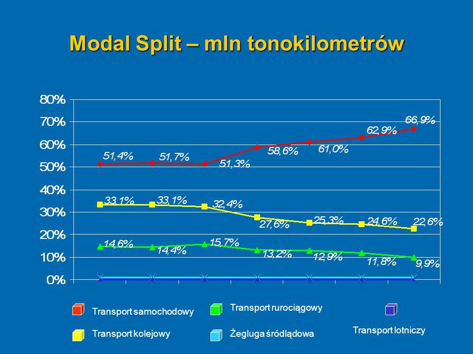 Modal Split – mln tonokilometrów Transport samochodowy Transport kolejowy Transport rurociągowy Żegluga śródlądowa Transport lotniczy