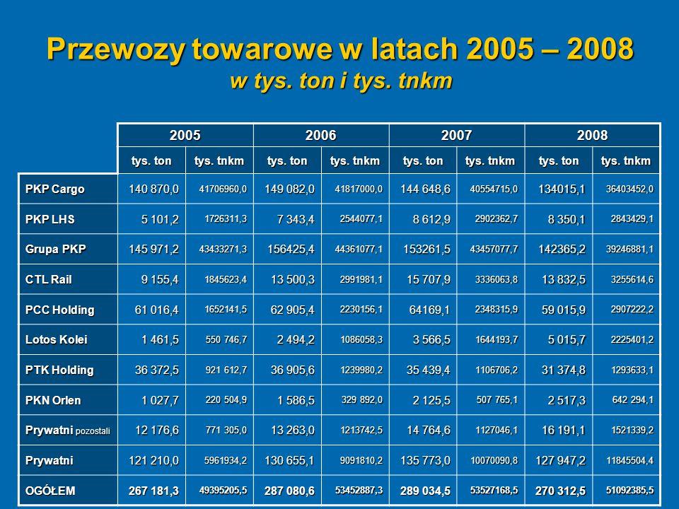 Przewozy towarowe w latach 2005 – 2008 w tys. ton i tys. tnkm 2005200620072008 tys. ton tys. tnkm tys. ton tys. tnkm tys. ton tys. tnkm tys. ton tys.