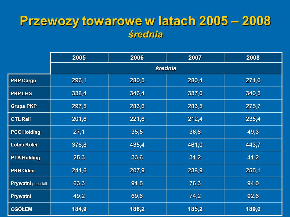 Przewozy towarowe w latach 2005 – 2008 średnia 2005200620072008 średnia PKP Cargo 296,1280,5280,4271,6 PKP LHS 338,4346,4337,0340,5 Grupa PKP 297,5283