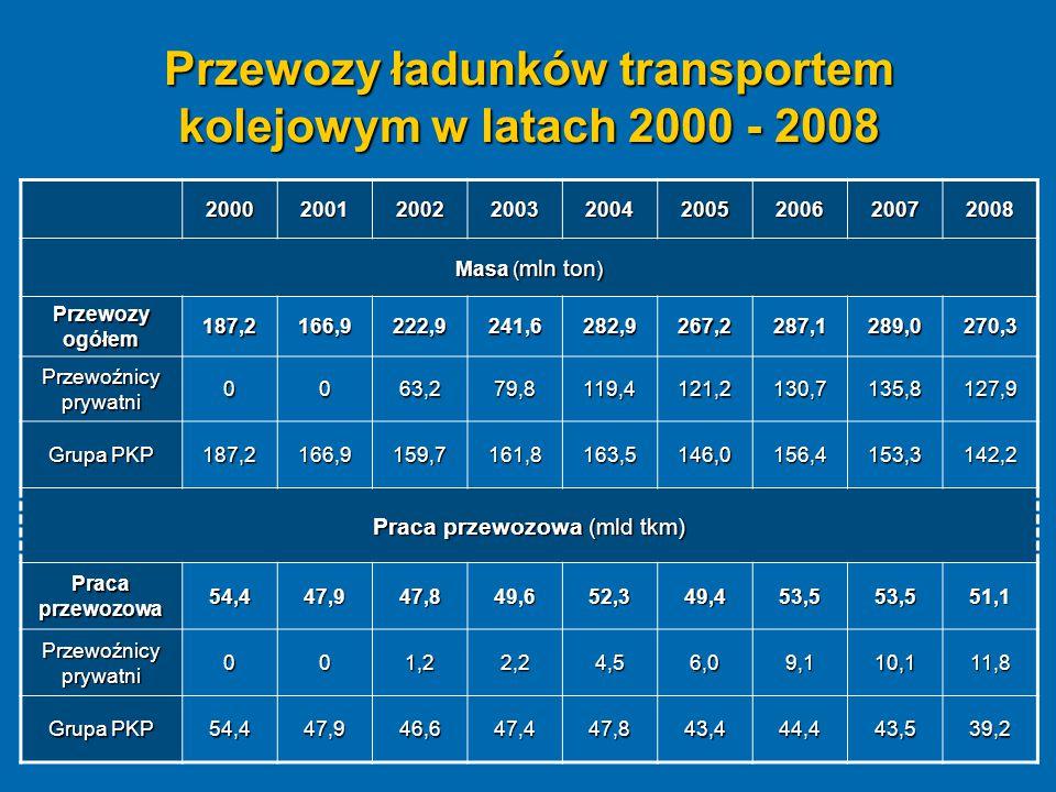 Przewozy ładunków transportem kolejowym w latach 2000 - 2008 200020012002200320042005200620072008 Masa ( mln ton ) Przewozy ogółem 187,2166,9222,9241,