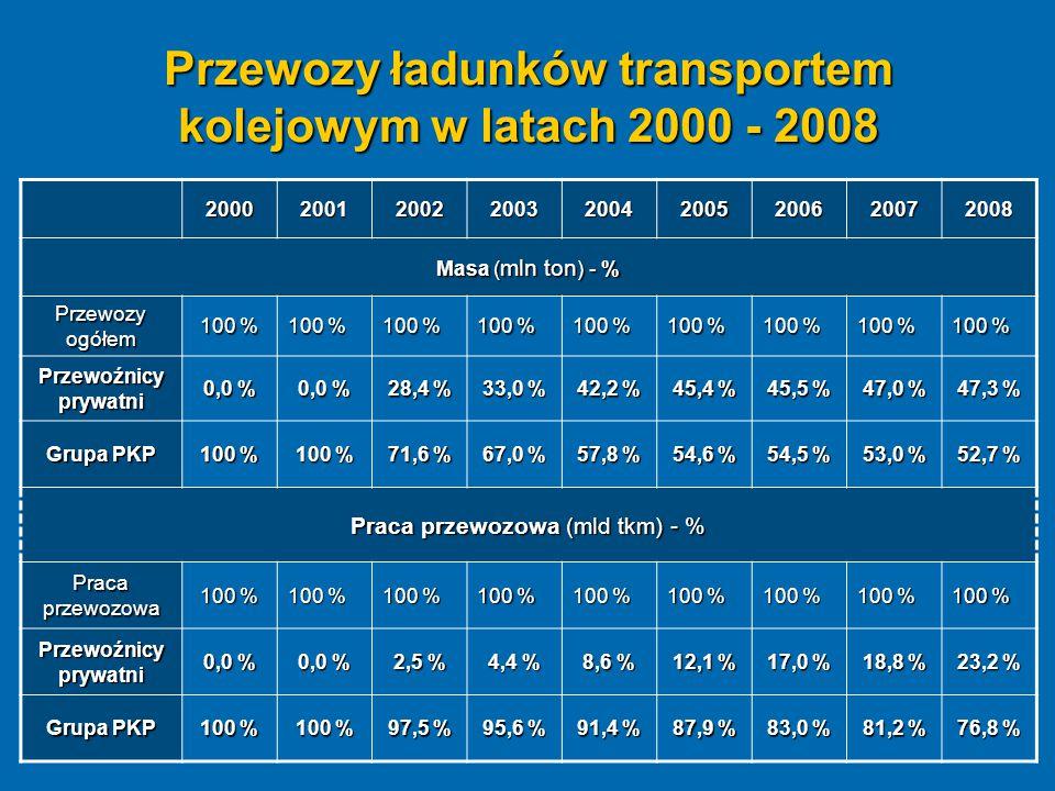 Przewozy ładunków transportem kolejowym w latach 2000 - 2008 200020012002200320042005200620072008 Masa ( mln ton ) - % Przewozy ogółem 100 % Przewoźni