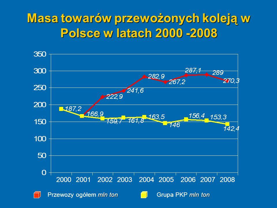 Masa towarów przewożonych koleją w Polsce w latach 2000 -2008 mln ton Przewozy ogółem mln ton mln ton Grupa PKP mln ton 200020012002200320042005200620