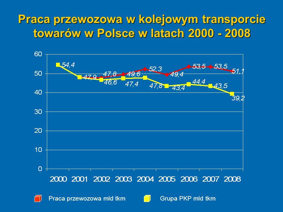 Praca przewozowa w kolejowym transporcie towarów w Polsce w latach 2000 - 2008 Praca przewozowa mld tkmGrupa PKP mld tkm