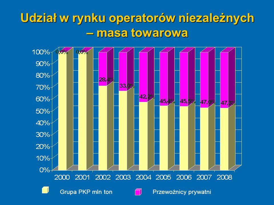 Udział w rynku operatorów niezależnych – masa towarowa Grupa PKP mln tonPrzewoźnicy prywatni