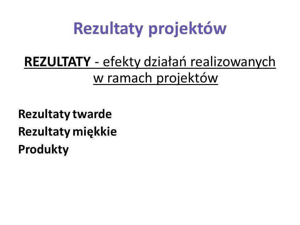 Rezultaty projektów REZULTATY - efekty działań realizowanych w ramach projektów Rezultaty twarde Rezultaty miękkie Produkty