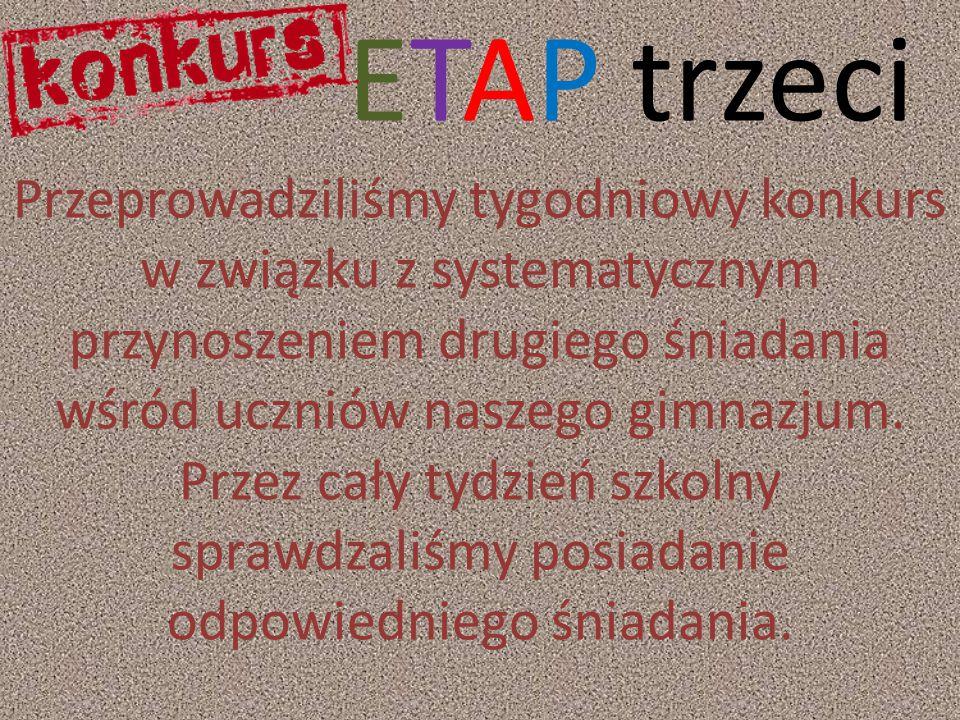 ETAP trzeci Przeprowadziliśmy tygodniowy konkurs w związku z systematycznym przynoszeniem drugiego śniadania wśród uczniów naszego gimnazjum. Przez ca