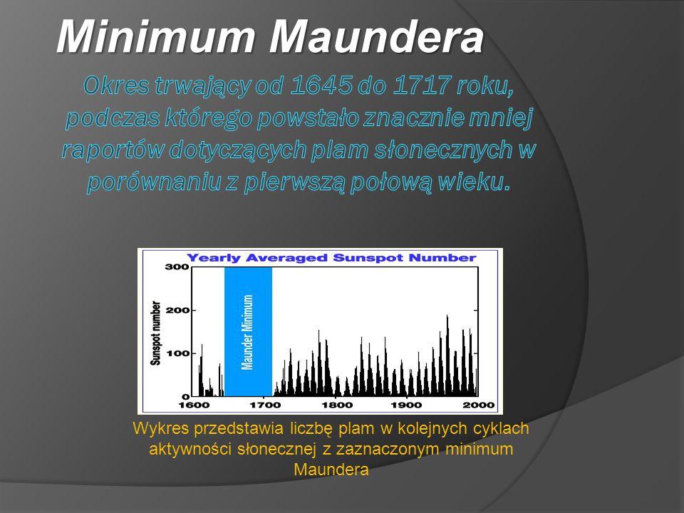 Minimum Maundera Wykres przedstawia liczbę plam w kolejnych cyklach aktywności słonecznej z zaznaczonym minimum Maundera