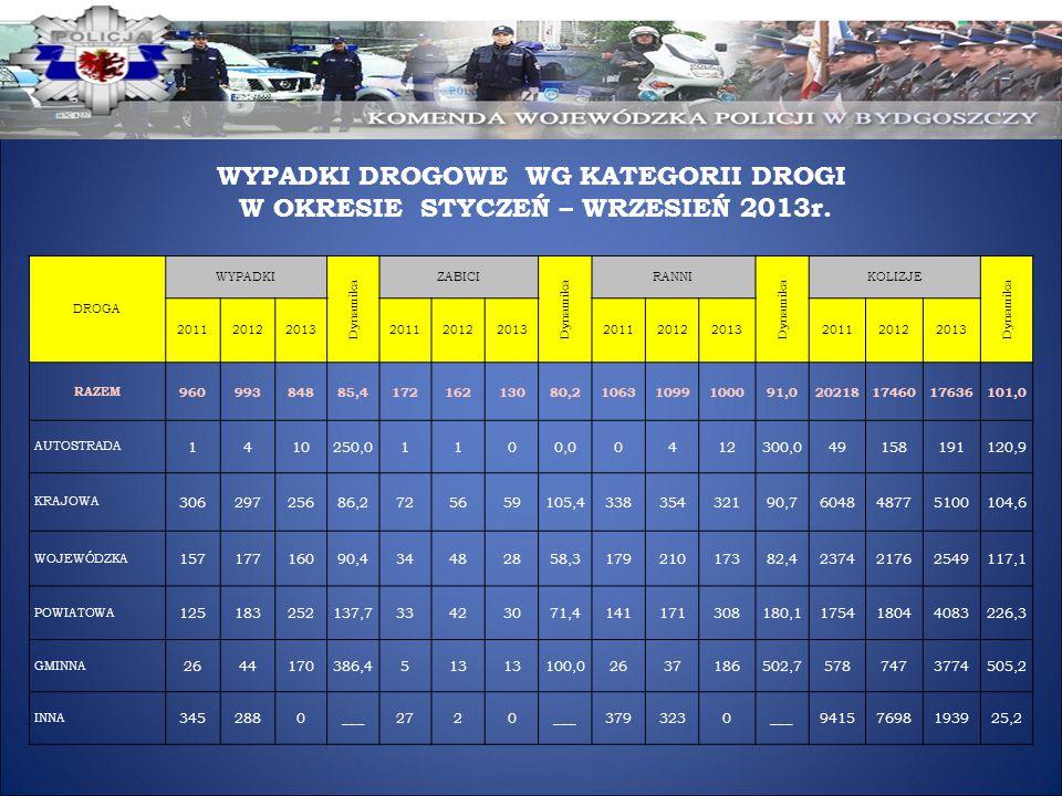 WYPADKI DROGOWE WG KATEGORII DROGI W OKRESIE STYCZEŃ – WRZESIEŃ 2013r. DROGA WYPADKI Dynamika ZABICI Dynamika RANNI Dynamika KOLIZJE Dynamika 20112012