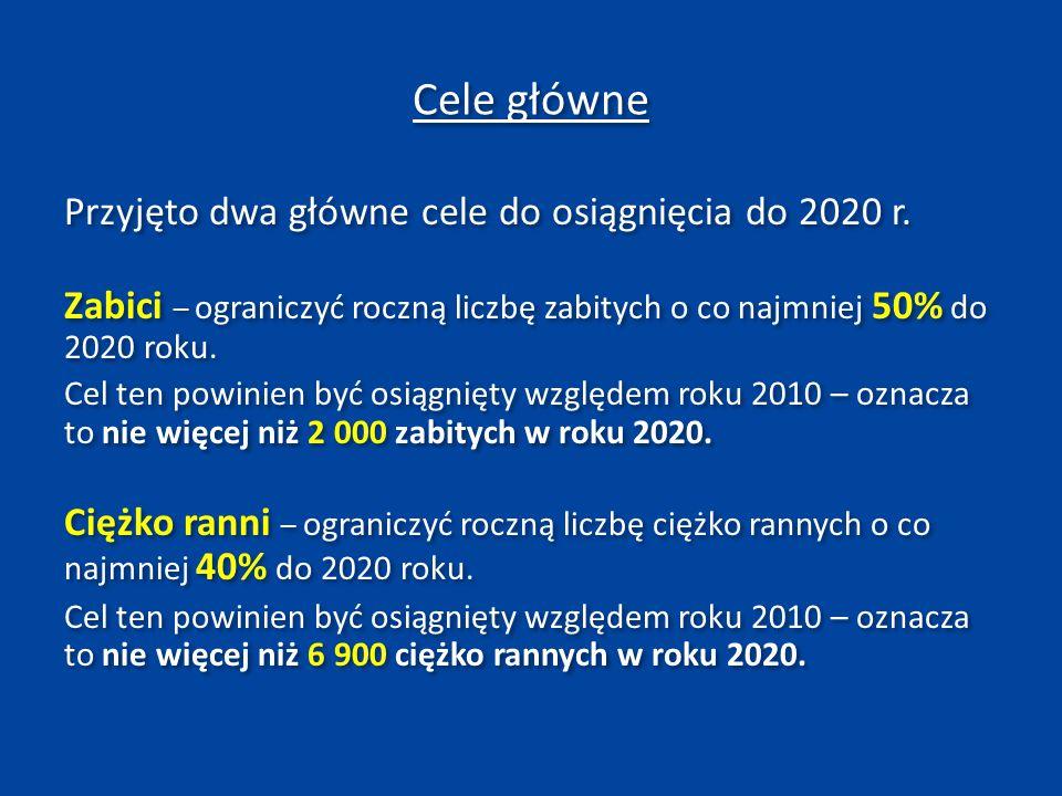 Rekomendowane cele dla województwa kujawsko-pomorskiego na rok 2020 Liczba ofiar śmiertelnych – nie więcej niż 114 (w 2010 r.