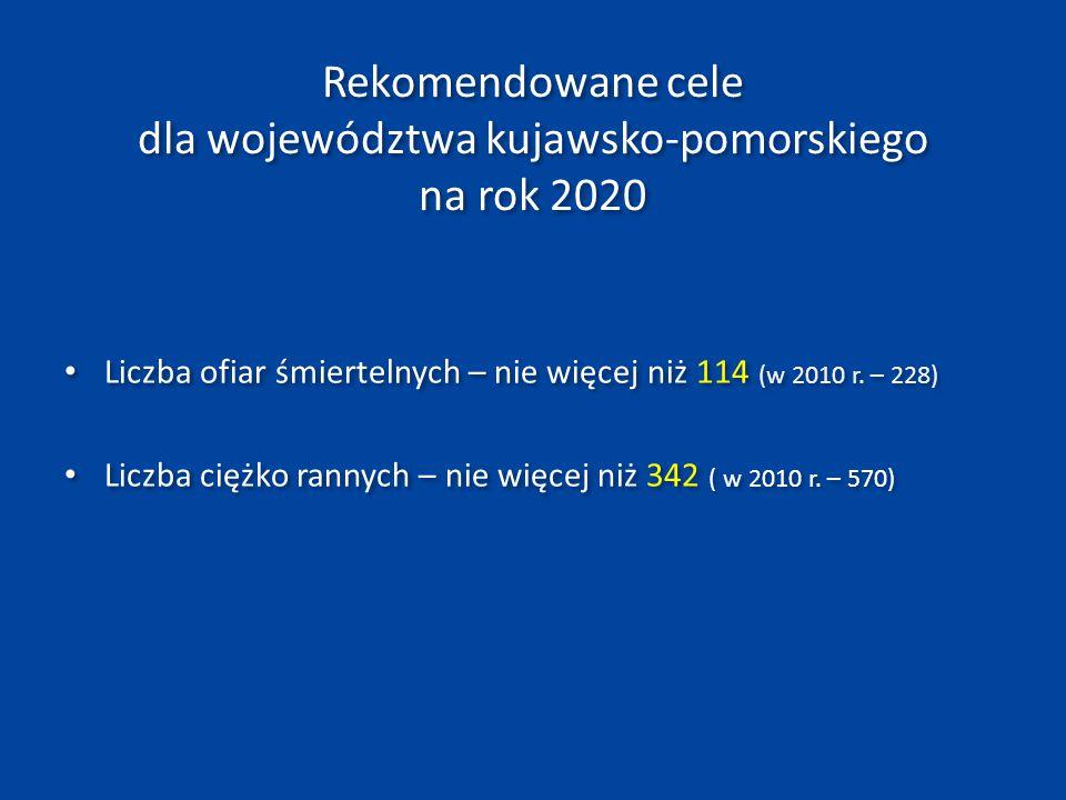 Cele główne Programu GAMBIT KUJAWSKO-POMORSKI Zabici – nie więcej niż 60 zabitych w roku 2020 oznacza to zmniejszenie rocznej liczby zabitych o ok.